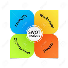 swot analysis diagram royalty free cliparts  vectors  and stock    vector   swot analysis diagram