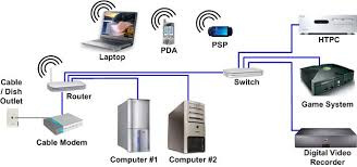how home networking works   techgeniehome networking