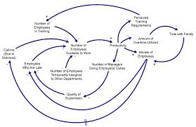 causal loop diagram   diagram   pinterest