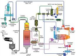 process flow diagram   jpgimages of chemical process flow diagram software diagrams