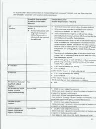 rttt teacher leader evaluation document for school district teacher success · new york state student learning objectives handout · teacher effectivenss day 4 for participants ppt