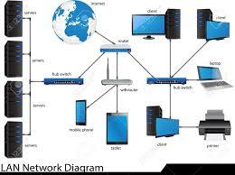 lan network diagram illustrator for business and technology    vector   lan network diagram illustrator for business and technology concept