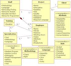 sdm   an educational game for software engineering   gemssdm simplified class diagram