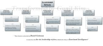 6 leadership styles ultimately coaching is mine tamer marzouk googling the internet about leadership styles i found many theories that describe leadership styles interestingly and amazingly enough one of them