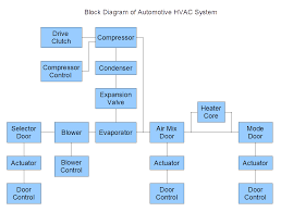 failure modes and effects analysiscreate a block diagram
