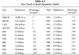 past trends in world population growth  growth differentialspast trends in world population growth