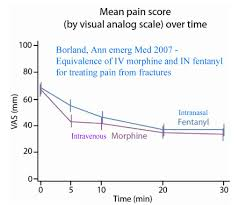 intranasal opiates and ketamine for acute chronic and breakthrough acute pain in the emergency department and prehospital setting