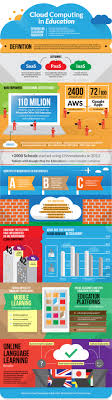 cloud computing in education infographic e learning infographics cloud computing in education infographic
