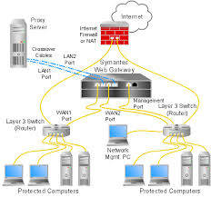diagrams of typical network configurations