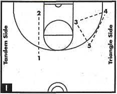 basketball   simplifying the triangle offensivebasketball