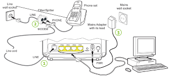 """how do i set up my wireless modem step 2 connecting your computer to your wireless modem 1 connect the yellow ethernet cable to the """"eth1"""" port on your modem 2 connect the other end of"""