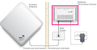 """general nbn wireless router setup advice iihelp equipment in your home this will be a connection box that s plugged in to an electrical outlet and the wall socket for your nbnâ""""¢ wireless antenna"""