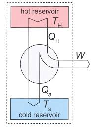 entropy  classical thermodynamics    wikipediafigure   heat engine diagram  the system  discussed in the text  is indicated by the dotted rectangle  it contains the two reservoirs and the heat engine