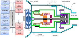 Electronic <b>Transmission Control</b>