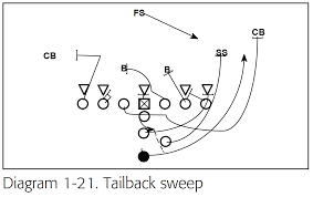 plays  the i bone option attack offense   afca weekly for    the tailback and halfback are used on sweep and counter sweep plays  diagrams    through    illustrate the i bone    s sweep and counter sweep plays