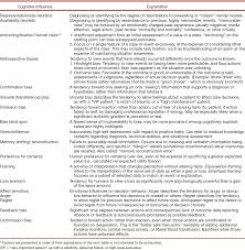 cognitive processes in anesthesiology decision making full size