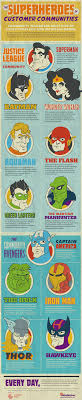 infographic why does gen y buy column five infographic the superheroes of customer commnuities >