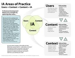 diagram   information architecture areas of practice   ux design    diagram   information architecture areas of practice   ux design   pinterest   information architecture  architecture and user experience