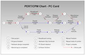 scheduling   u  pert  activity network i e  critical path