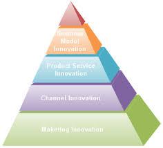 pyramid diagram and pyramid chartpyramid diagram