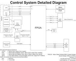 p   detail designlogic controller system diagram
