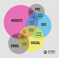 Image result for online marketing diagram