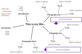 writing essay using mind map   buy it now  how to plan an essay using a mind map  mind maps and maps