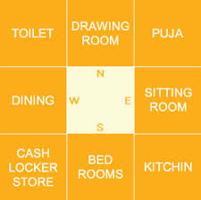Image result for north east corner as per vastu