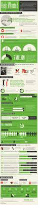best images about skills gap labor entry level the skills gap infographic elearninginfographics com skills gap