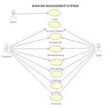bank of management system use case diagramart search com    system use case diagram  middot  collaboration diagram bank