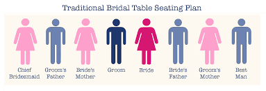 Image result for Traditional top table