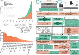 Opportunities and challenges in <b>long</b>-read sequencing data analysis ...