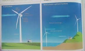 the diagrams below show the design for a wind turbine and its essay topics the diagrams below show the design for a wind turbine and its location summaries the information by selecting and reporting the man features
