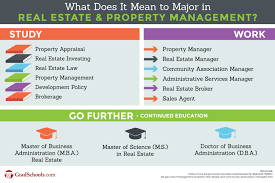 real estate graduate programs property management grad schools real estate graduate programs