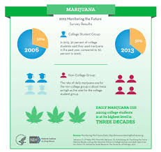 college age young adults national institute on drug abuse nida