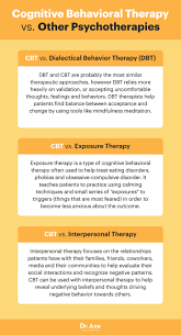 cognitive behavioral therapy benefits techniques dr axe cognitive behavioral therapy vs other psychotherapies dr axe