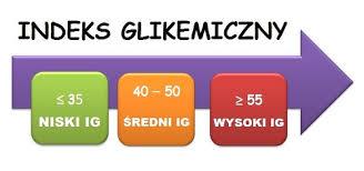 Znalezione obrazy dla zapytania indeks glikemiczny