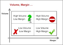 contract analysis and contract standards margin volume and the an hourly rate profit margins tend to be similar for bet the farm and factory work because profit margin today is based more on the staffing ratios