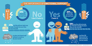 paying our health the importance of emotional support