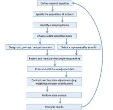 what is a survey qualtrics surveymethodology