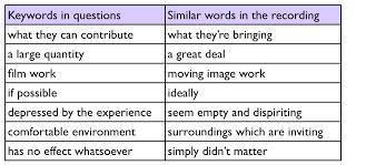 ielts simon com ielts listening keywords