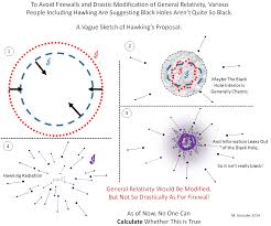 black hole information paradox an introduction of particular bhip hawkingproposal