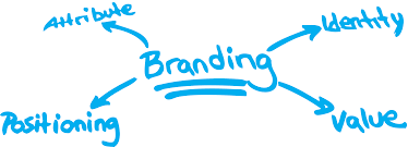 brand image you can39t be awake 24 7 the whole year but your online brand is once created it doesn39t have a switch off on button it doesn39t go to sleep neither does