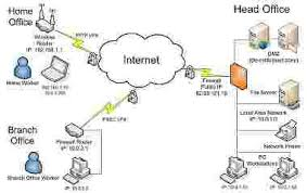 collection vpn network diagram pictures   diagramsvpn network diagram photo album diagrams