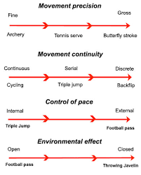 ability  amp  skill   skill acquisition   sports psychologyas   abilities  skills can be perceptual  those that require information to be processed before performing a skilled action   motor  movement  or