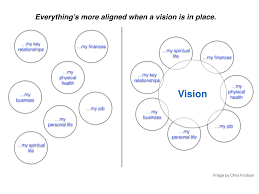 reasons you must set your vision before setting your vision alignment 001