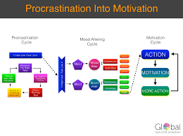 turning procrastination into motivation note want the procrastination into motivation diagram