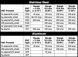 Plasma cutting <b>stainless steel</b> and aluminum