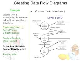 dfd examples yong choi bpa csub  creating data flow diagrams steps    creating data flow diagrams level  dfd example create a level  decomposing the processes in