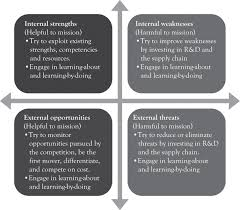 analytical approaches for strategic planning swot analysis